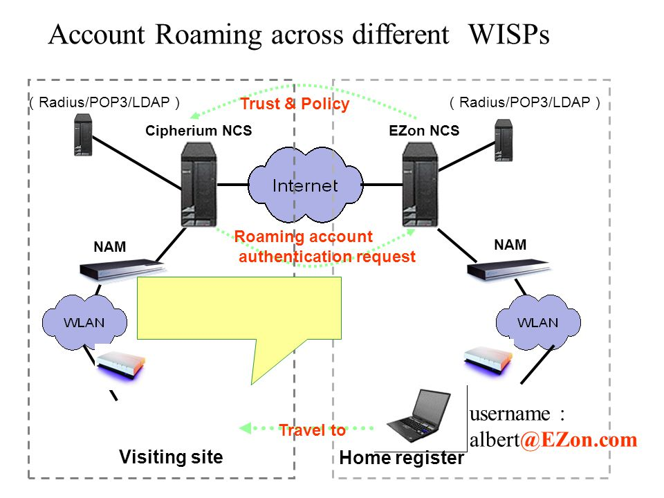 Account Roaming across different WISPs EZon NCS ( Radius/POP3/LDAP ) Cipherium NCS NAM ( Radius/POP3/LDAP ) Home register Visiting site Trust & Policy Roaming account authentication request Travel to username : albert@EZon.com