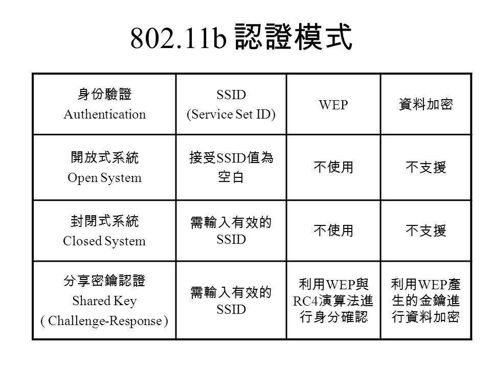 802.11b 認證模式 身份驗證 Authentication SSID (Service Set ID) WEP 資料加密 開放式系統 Open System 接受 SSID 值為 空白 不使用不支援 封閉式系統 Closed System 需輸入有效的 SSID 不使用不支援 分享密鑰認證 Shared Key ( Challenge-Response ) 需輸入有效的 SSID 利用 WEP 與 RC4 演算法進 行身分確認 利用 WEP 產 生的金鑰進 行資料加密