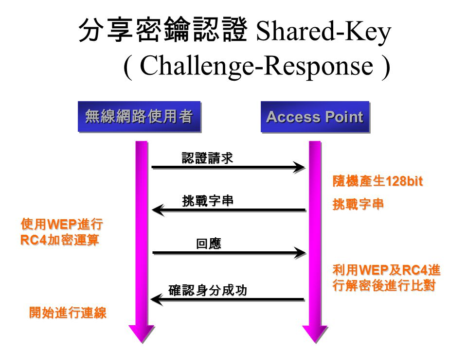 分享密鑰認證 Shared-Key ( Challenge-Response ) 無線網路使用者無線網路使用者 Access Point 認證請求 挑戰字串 回應 確認身分成功 確認身分成功 隨機產生 128bit 挑戰字串 使用 WEP 進行 RC4 加密運算 利用 WEP 及 RC4 進 行解密後進行比對 開始進行連線