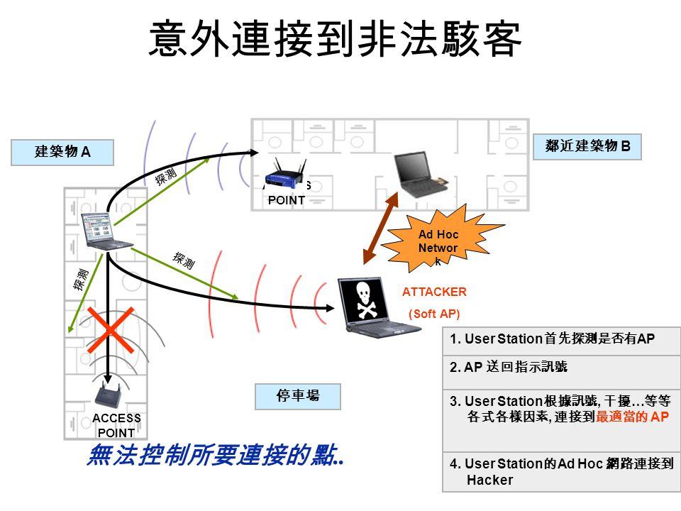 意外連接到非法駭客 1.User Station 首先探測是否有 AP 建築物 A 鄰近建築物 B ACCESS POINT 停車場 ATTACKER (Soft AP) 探測 2.