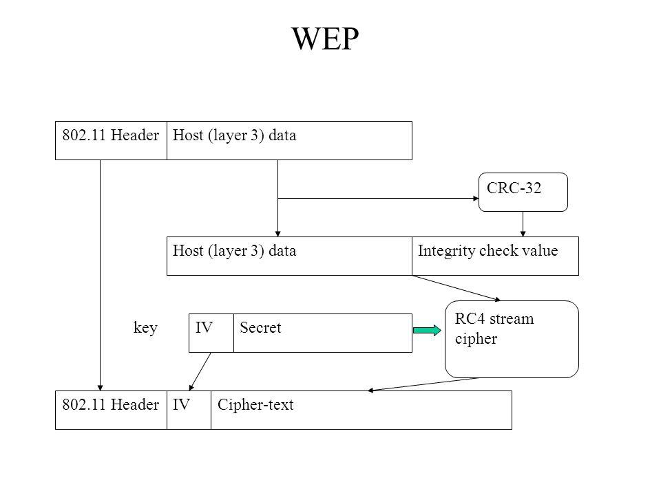 802.11 HeaderHost (layer 3) data CRC-32 Host (layer 3) dataIntegrity check value IVSecret RC4 stream cipher 802.11 HeaderIVCipher-text key WEP