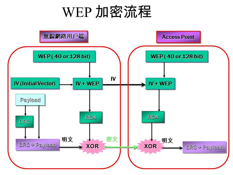 明文 WEP 加密流程 WEP ( 40 or 128 bit) IV IV Access Point 無線網路用戶端無線網路用戶端 IV + WEP PayloadPayload CRCCRC CRC + Payload RC4RC4 XOR明文XOR密文RC4RC4 IV (Initial Vector) WEP ( 40 or 128 bit)
