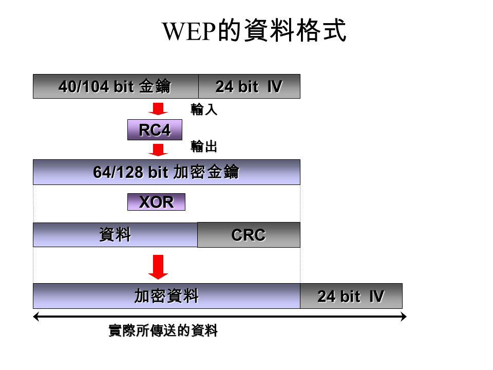 WEP 的資料格式 RC4 實際所傳送的資料 64/128 bit 加密金鑰 40/104 bit 金鑰 24 bit IV 資料 CRC XOR 加密資料 輸入 輸出