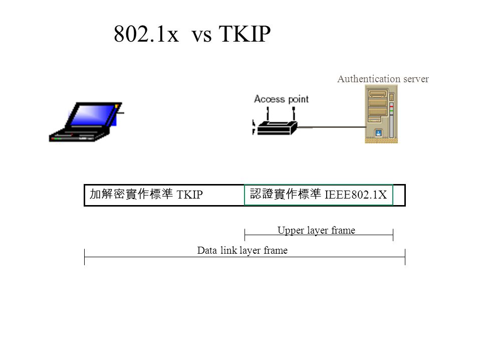 加解密實作標準 TKIP Authentication server 認證實作標準 IEEE802.1X Upper layer frame Data link layer frame 802.1x vs TKIP