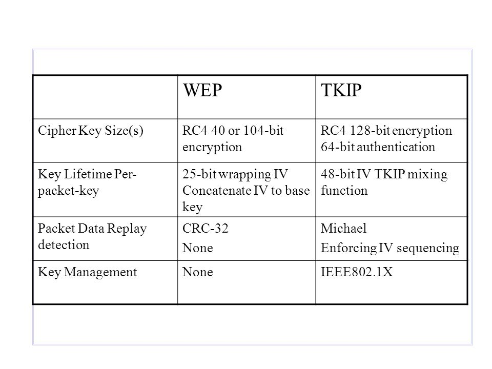 WEPTKIP Cipher Key Size(s)RC4 40 or 104-bit encryption RC4 128-bit encryption 64-bit authentication Key Lifetime Per- packet-key 25-bit wrapping IV Concatenate IV to base key 48-bit IV TKIP mixing function Packet Data Replay detection CRC-32 None Michael Enforcing IV sequencing Key ManagementNoneIEEE802.1X