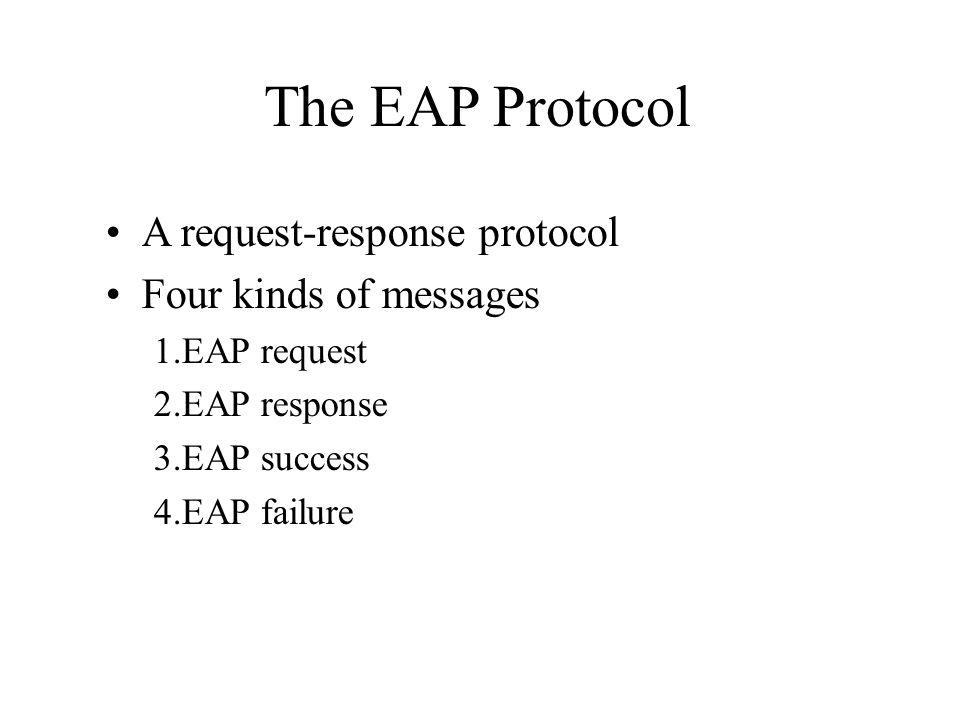 The EAP Protocol A request-response protocol Four kinds of messages 1.EAP request 2.EAP response 3.EAP success 4.EAP failure