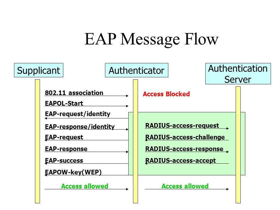 EAP Message Flow 802.11 association EAPOL-Start EAP-request/identity EAP-response/identity RADIUS-access-request RADIUS-access-challengeEAP-request EAP-responseRADIUS-access-response RADIUS-access-acceptEAP-success EAPOW-key(WEP) Access Blocked Access allowed SupplicantAuthenticator Authentication Server