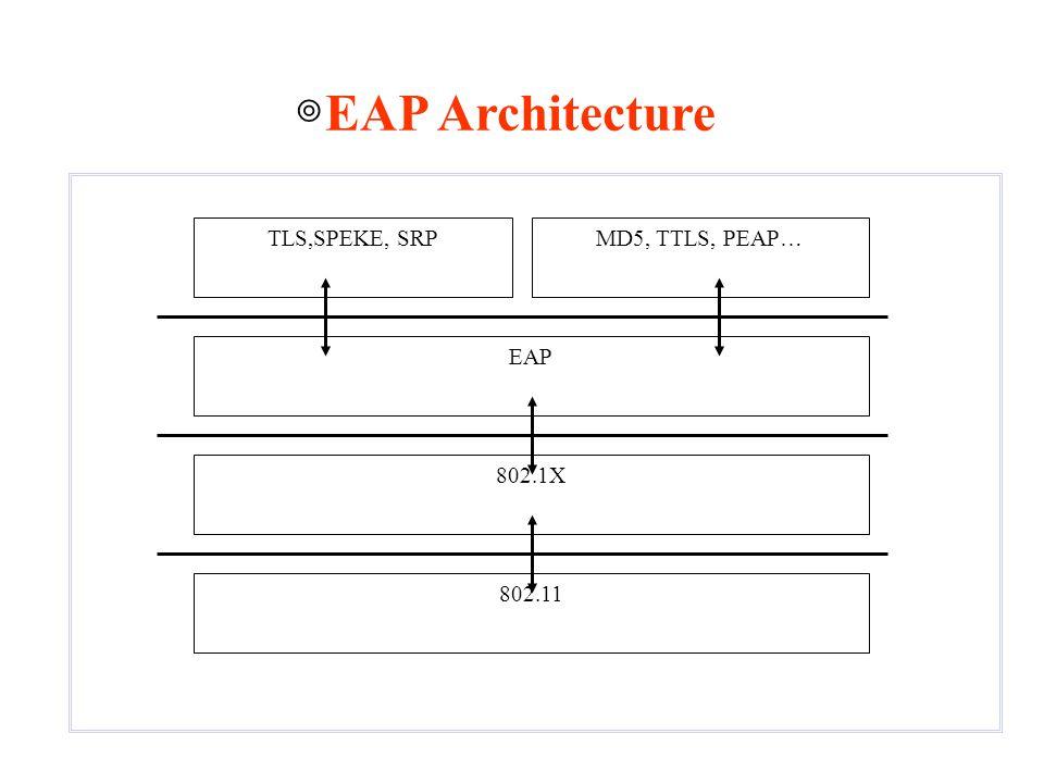 ◎ EAP Architecture 802.11 EAP TLS,SPEKE, SRPMD5, TTLS, PEAP… 802.1X