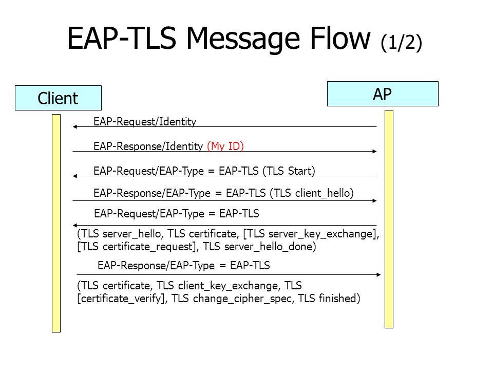 EAP-TLS Message Flow (1/2) Client AP EAP-Request/Identity EAP-Response/Identity (My ID) EAP-Request/EAP-Type = EAP-TLS (TLS Start) EAP-Response/EAP-Type = EAP-TLS (TLS client_hello) EAP-Request/EAP-Type = EAP-TLS (TLS server_hello, TLS certificate, [TLS server_key_exchange], [TLS certificate_request], TLS server_hello_done) EAP-Response/EAP-Type = EAP-TLS (TLS certificate, TLS client_key_exchange, TLS [certificate_verify], TLS change_cipher_spec, TLS finished)