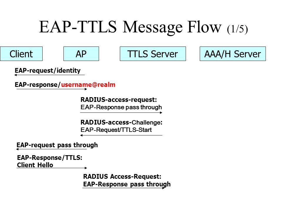 EAP-TTLS Message Flow (1/5) ClientAPTTLS ServerAAA/H Server EAP-request/identity EAP-response/username@realm RADIUS-access-request: EAP-Response pass through RADIUS-access- Challenge : EAP-Request/TTLS-Start EAP-request pass through EAP-Response/TTLS: Client Hello RADIUS Access-Request: EAP-Response pass through