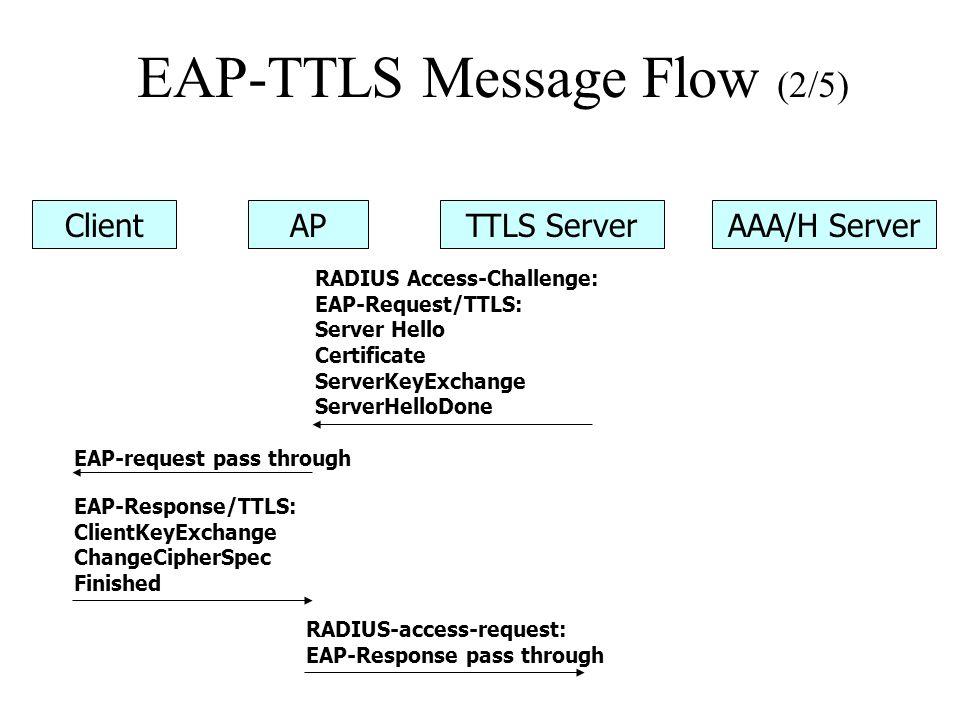 EAP-TTLS Message Flow (2/5) ClientAPTTLS ServerAAA/H Server RADIUS Access-Challenge: EAP-Request/TTLS: Server Hello Certificate ServerKeyExchange ServerHelloDone EAP-request pass through EAP-Response/TTLS: ClientKeyExchange ChangeCipherSpec Finished RADIUS-access-request: EAP-Response pass through