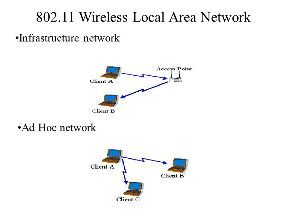 802.11 Wireless Local Area Network Infrastructure network Ad Hoc network