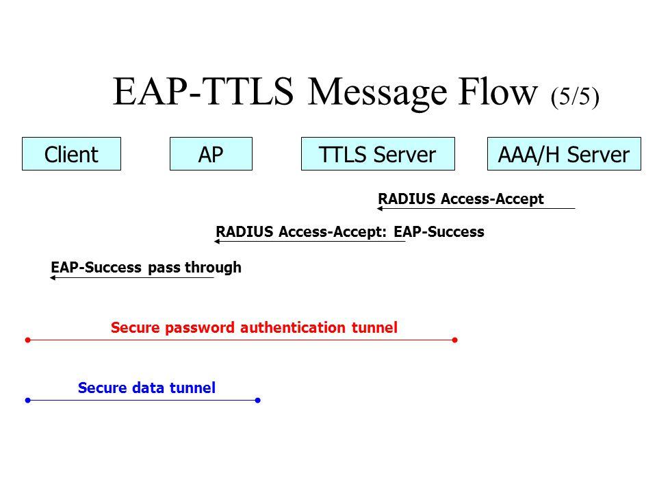 EAP-TTLS Message Flow (5/5) ClientAPTTLS ServerAAA/H Server RADIUS Access-Accept RADIUS Access-Accept: EAP-Success EAP-Success pass through Secure password authentication tunnel Secure data tunnel