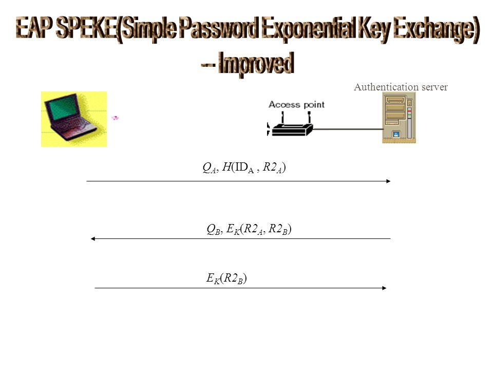 Authentication server Q A, H(ID A, R2 A ) Q B, E K (R2 A, R2 B ) E K (R2 B )