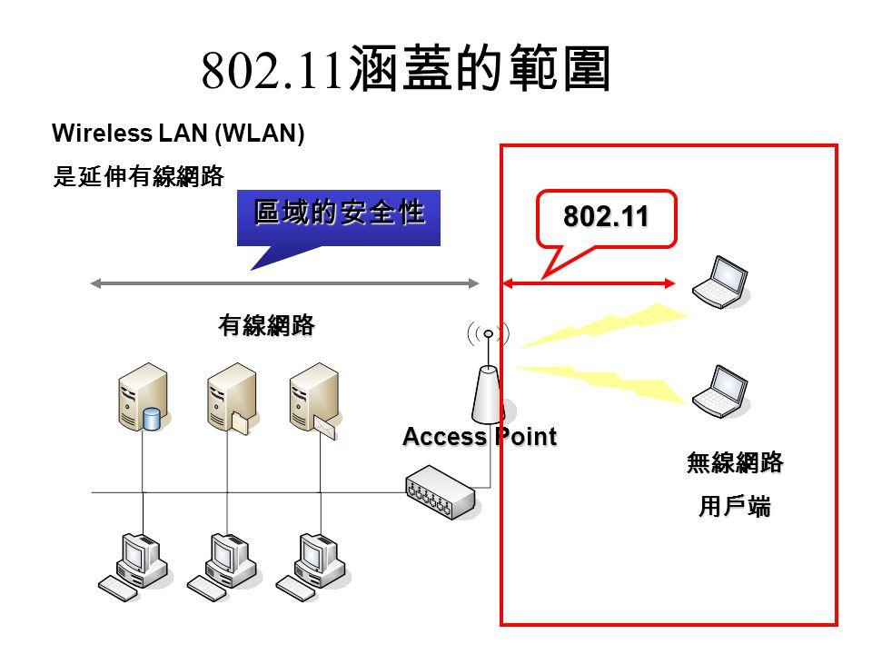 802.11 涵蓋的範圍 802.11 區域的安全性 無線網路用戶端 Access Point 有線網路 Wireless LAN (WLAN) 是延伸有線網路
