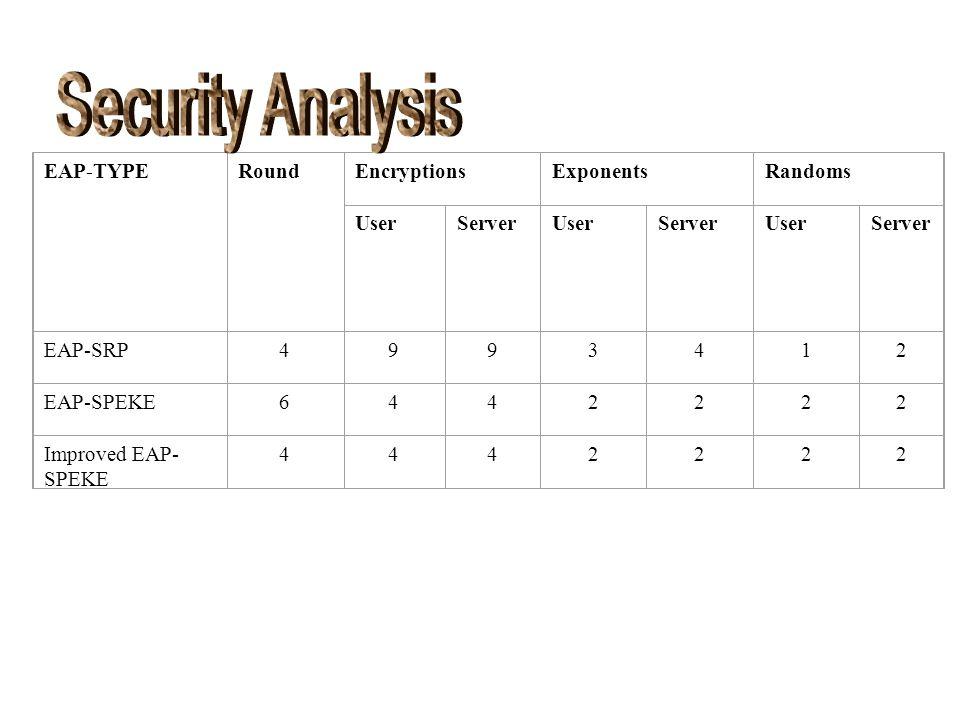 EAP-TYPERoundEncryptionsExponentsRandoms UserServerUserServerUserServer EAP-SRP4993412 EAP-SPEKE6442222 Improved EAP- SPEKE 4442222