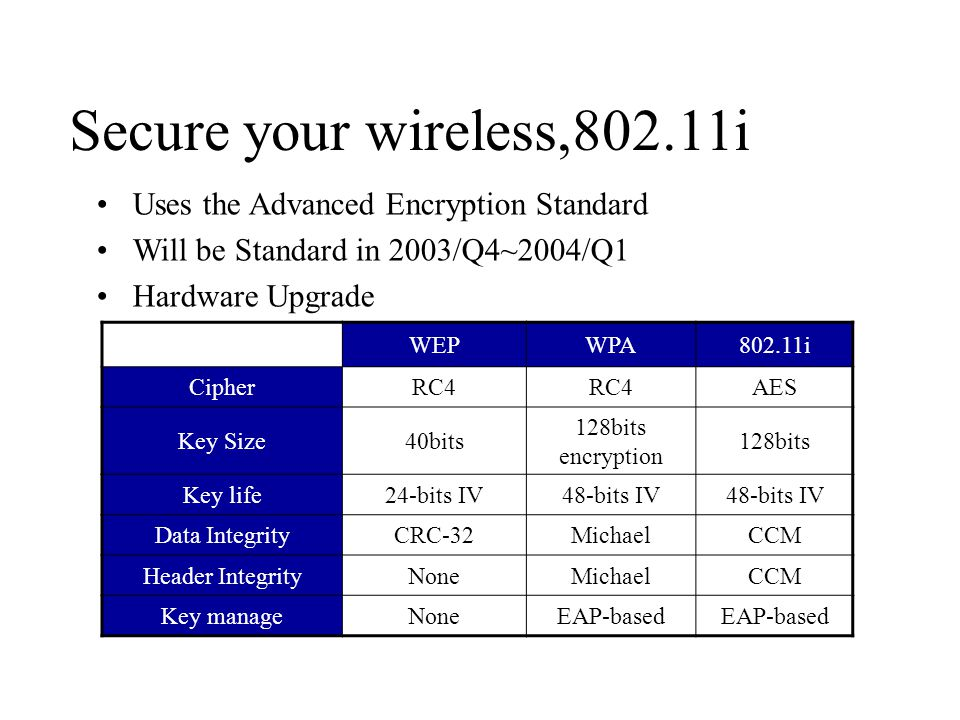 Secure your wireless,802.11i Uses the Advanced Encryption Standard Will be Standard in 2003/Q4~2004/Q1 Hardware Upgrade WEPWPA802.11i CipherRC4 AES Key Size40bits 128bits encryption 128bits Key life24-bits IV48-bits IV Data IntegrityCRC-32MichaelCCM Header IntegrityNoneMichaelCCM Key manageNoneEAP-based