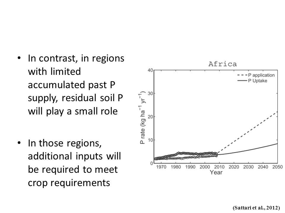 In contrast, in regions with limited accumulated past P supply, residual soil P will play a small role In those regions, additional inputs will be req