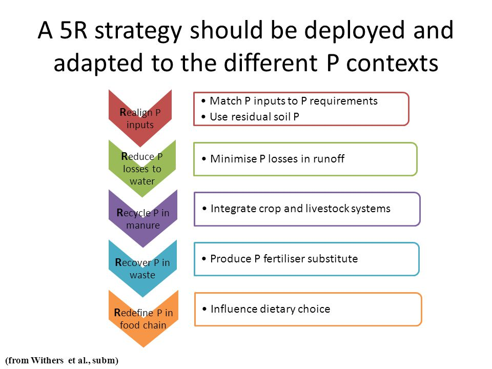 A 5R strategy should be deployed and adapted to the different P contexts R ealign P inputs Match P inputs to P requirements Use residual soil P R educe P losses to water Minimise P losses in runoff R ecycle P in manure Integrate crop and livestock systems R ecover P in waste Produce P fertiliser substitute R edefine P in food chain Influence dietary choice (from Withers et al., subm)