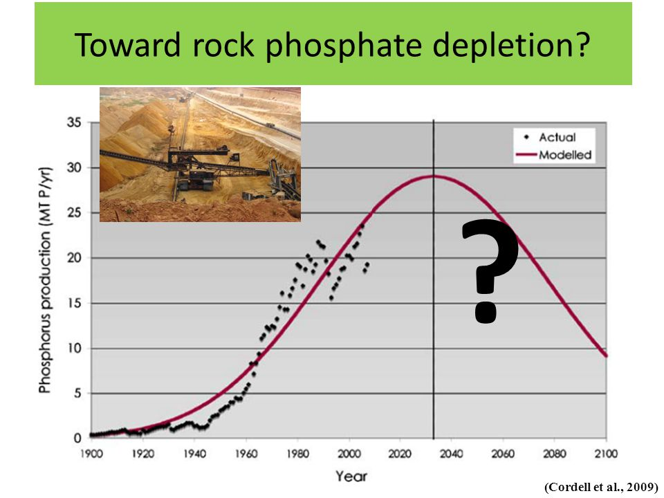 Toward rock phosphate depletion (Cordell et al., 2009)