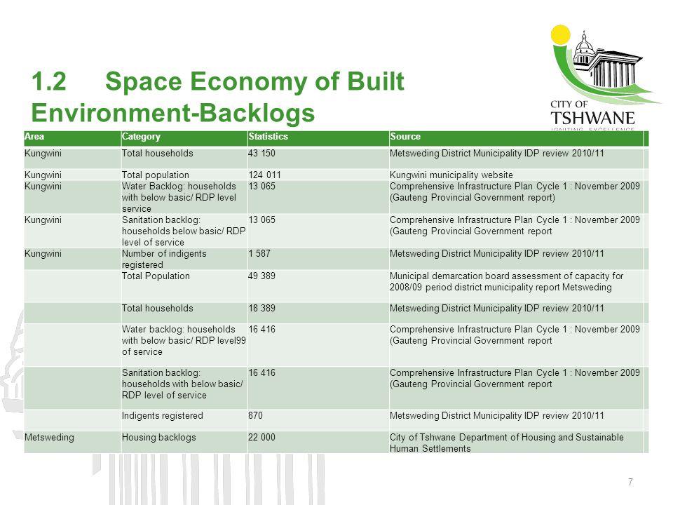 1.3 Metro City Programmes Urban Renewal (e.g.