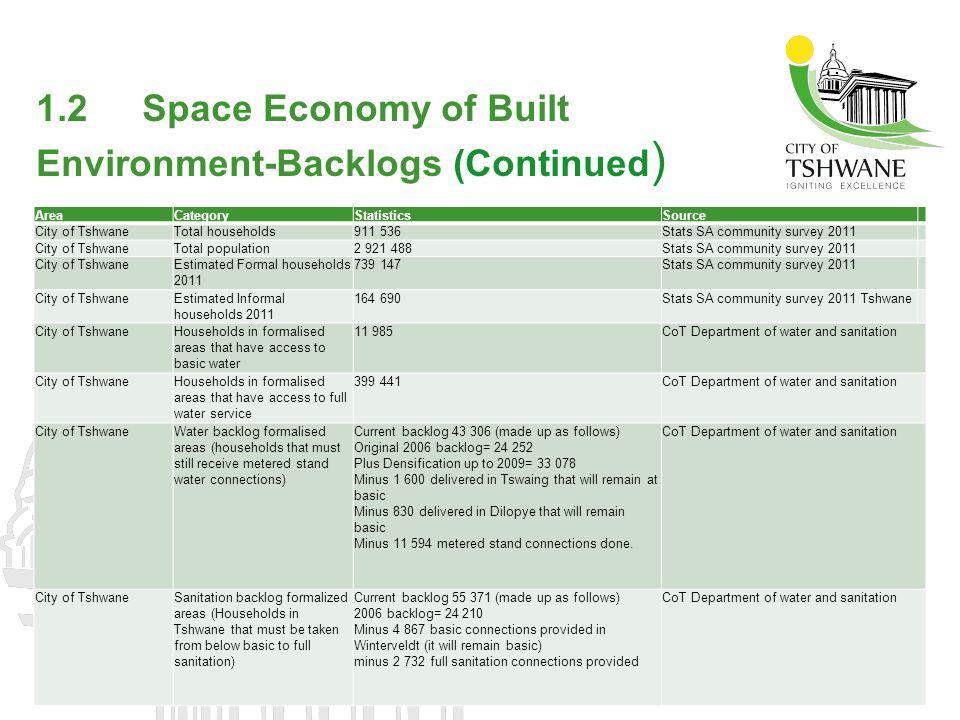 2.0 Quarter 1 USDG expenditure