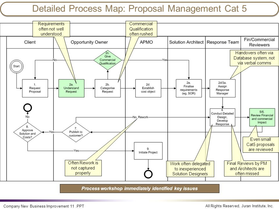 All Rights Reserved, Juran Institute, Inc. Company New Business Improvement 11.PPT Detailed Process Map: Proposal Management Cat 5 Requirements often