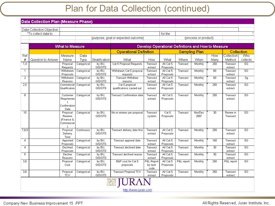 All Rights Reserved, Juran Institute, Inc. Company New Business Improvement 15.PPT Plan for Data Collection (continued)