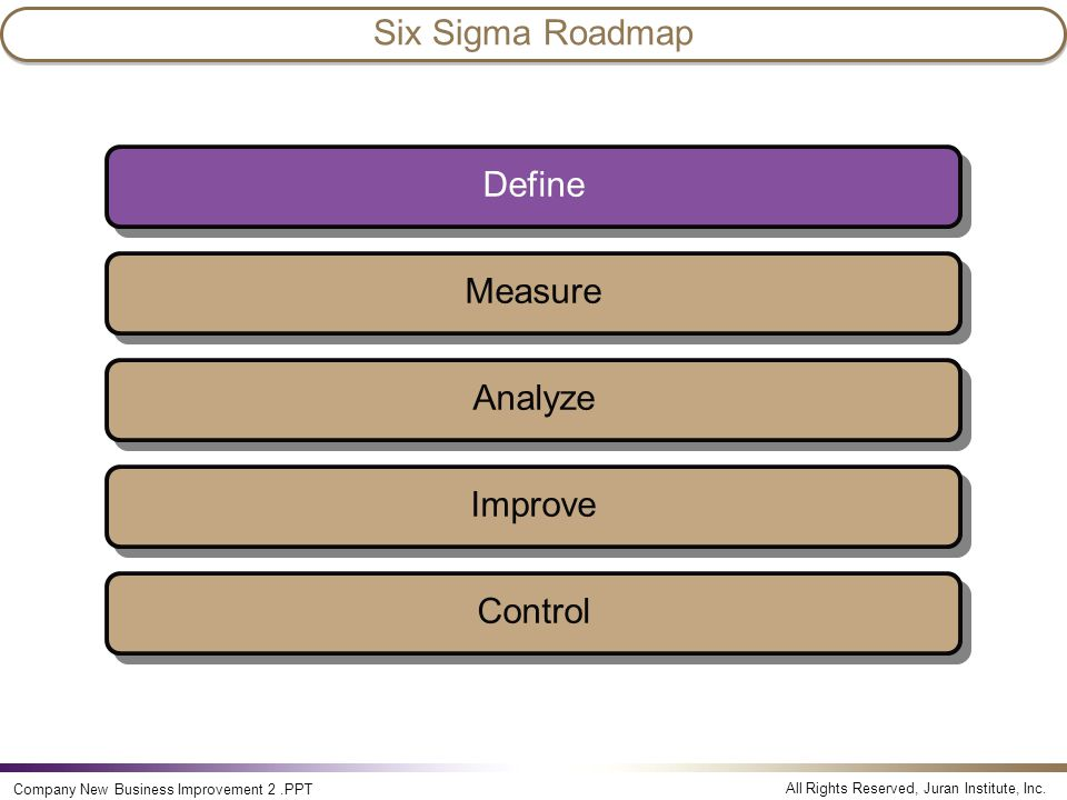 All Rights Reserved, Juran Institute, Inc. Company New Business Improvement 2.PPT Measure Analyze Improve Control Define Six Sigma Roadmap