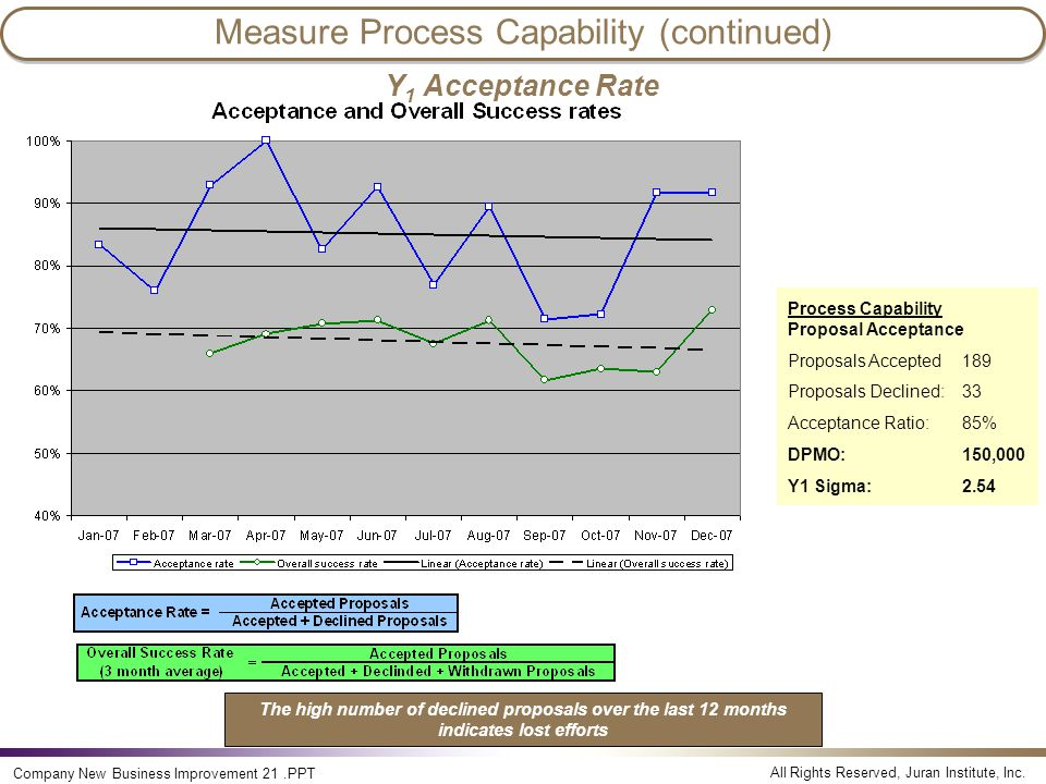 All Rights Reserved, Juran Institute, Inc. Company New Business Improvement 21.PPT Measure Process Capability (continued) Y 1 Acceptance Rate Process