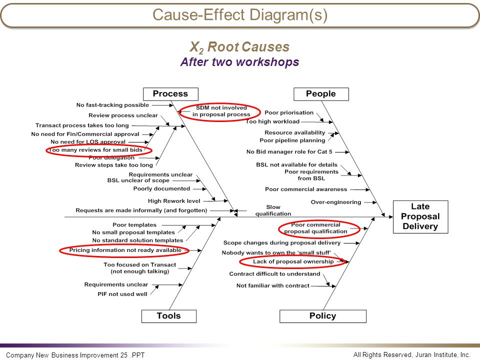 All Rights Reserved, Juran Institute, Inc. Company New Business Improvement 25.PPT Cause-Effect Diagram(s) X 2 Root Causes After two workshops