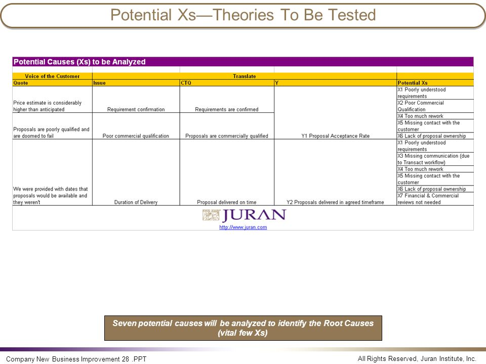 All Rights Reserved, Juran Institute, Inc. Company New Business Improvement 28.PPT Potential Xs—Theories To Be Tested Seven potential causes will be a