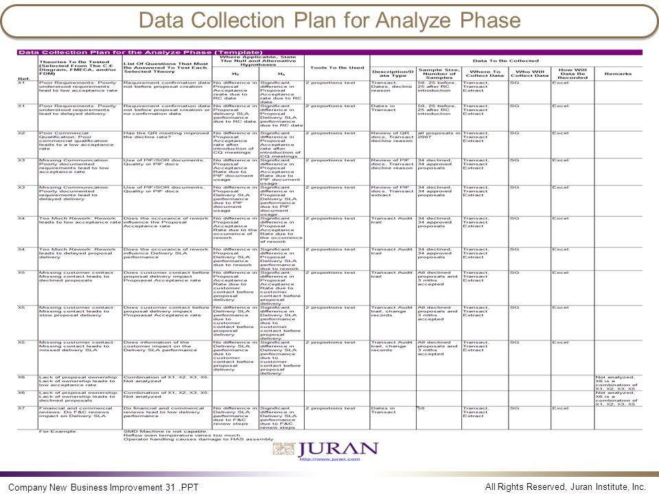 All Rights Reserved, Juran Institute, Inc. Company New Business Improvement 31.PPT Data Collection Plan for Analyze Phase