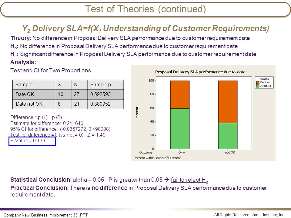 All Rights Reserved, Juran Institute, Inc. Company New Business Improvement 33.PPT Test of Theories (continued) Y 2 Delivery SLA=f(X 1 Understanding o