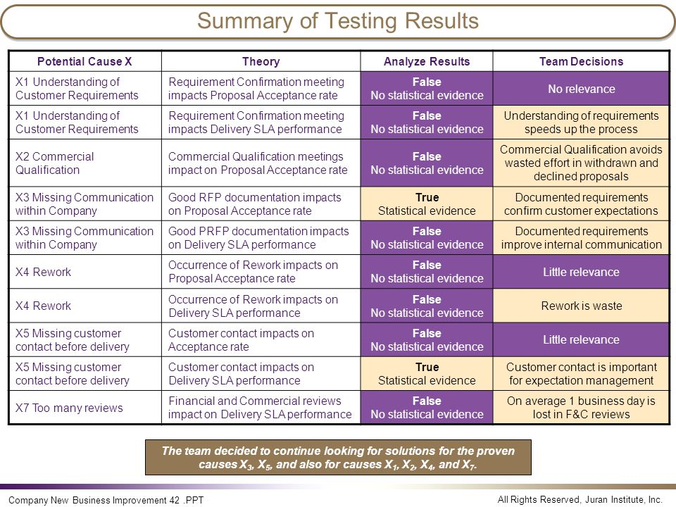 All Rights Reserved, Juran Institute, Inc. Company New Business Improvement 42.PPT Summary of Testing Results Potential Cause XTheoryAnalyze ResultsTe
