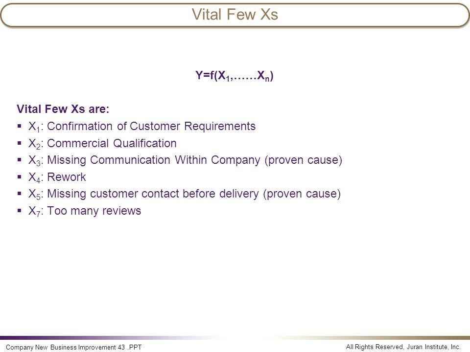 All Rights Reserved, Juran Institute, Inc. Company New Business Improvement 43.PPT Vital Few Xs Y=f(X 1,……X n ) Vital Few Xs are:  X 1 : Confirmation