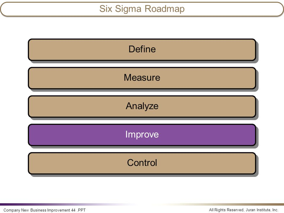 All Rights Reserved, Juran Institute, Inc. Company New Business Improvement 44.PPT Measure Analyze Improve Control Define Six Sigma Roadmap
