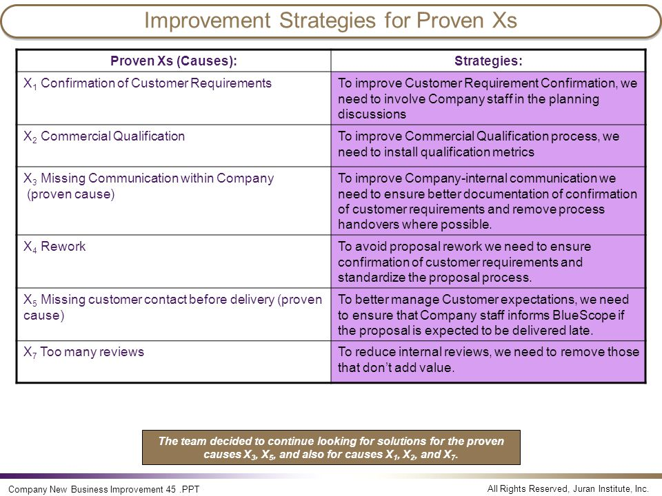 All Rights Reserved, Juran Institute, Inc. Company New Business Improvement 45.PPT Improvement Strategies for Proven Xs Proven Xs (Causes):Strategies: