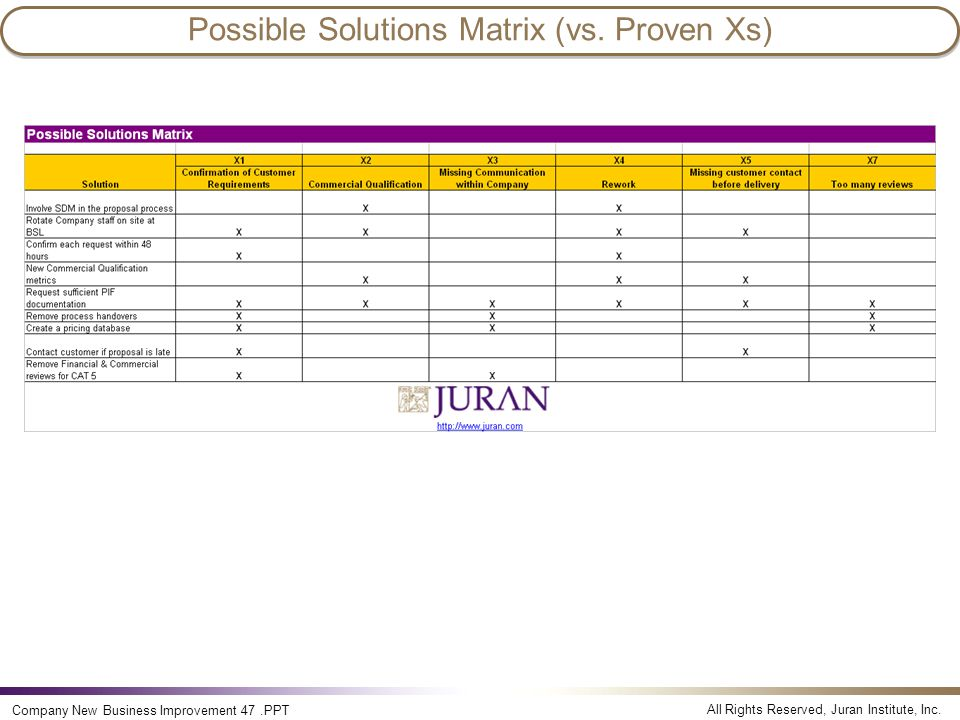 All Rights Reserved, Juran Institute, Inc. Company New Business Improvement 47.PPT Possible Solutions Matrix (vs. Proven Xs)