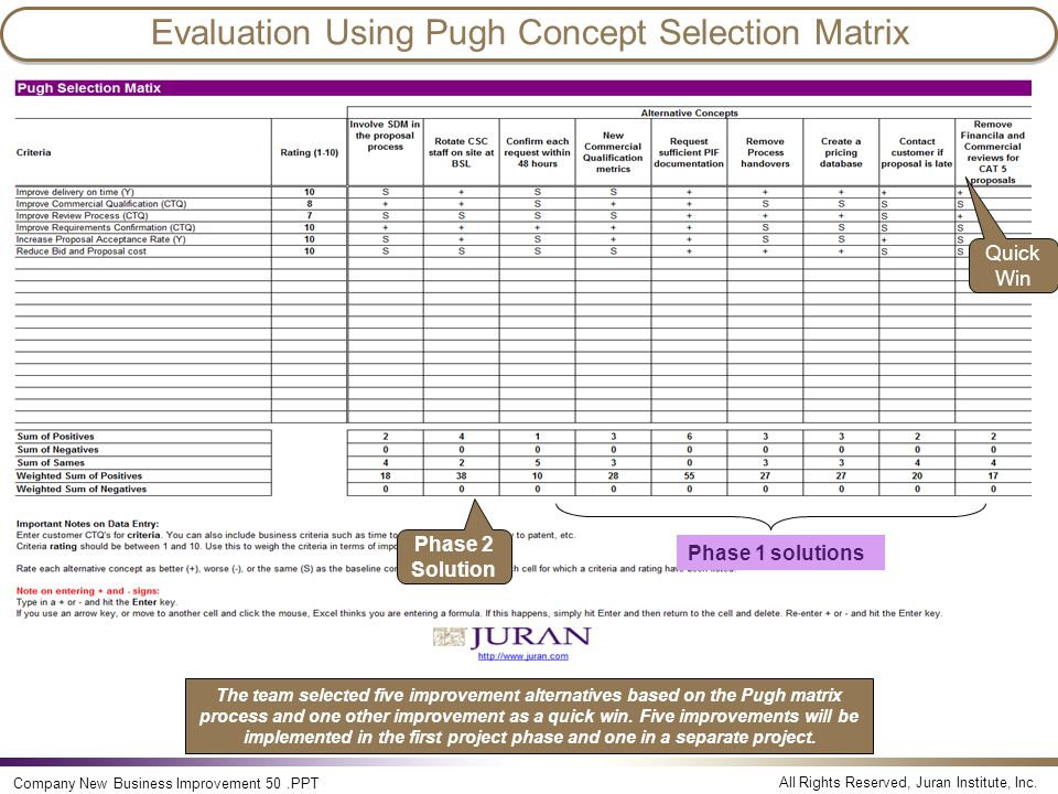 All Rights Reserved, Juran Institute, Inc. Company New Business Improvement 50.PPT Evaluation Using Pugh Concept Selection Matrix Quick Win Phase 2 So