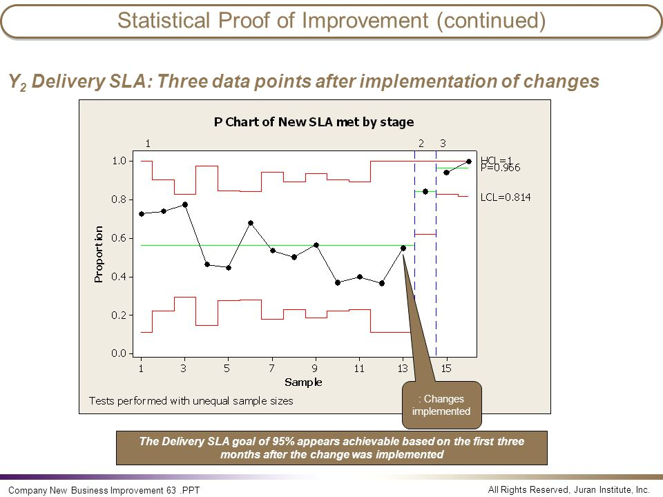 All Rights Reserved, Juran Institute, Inc. Company New Business Improvement 63.PPT Statistical Proof of Improvement (continued) Y 2 Delivery SLA: Thre
