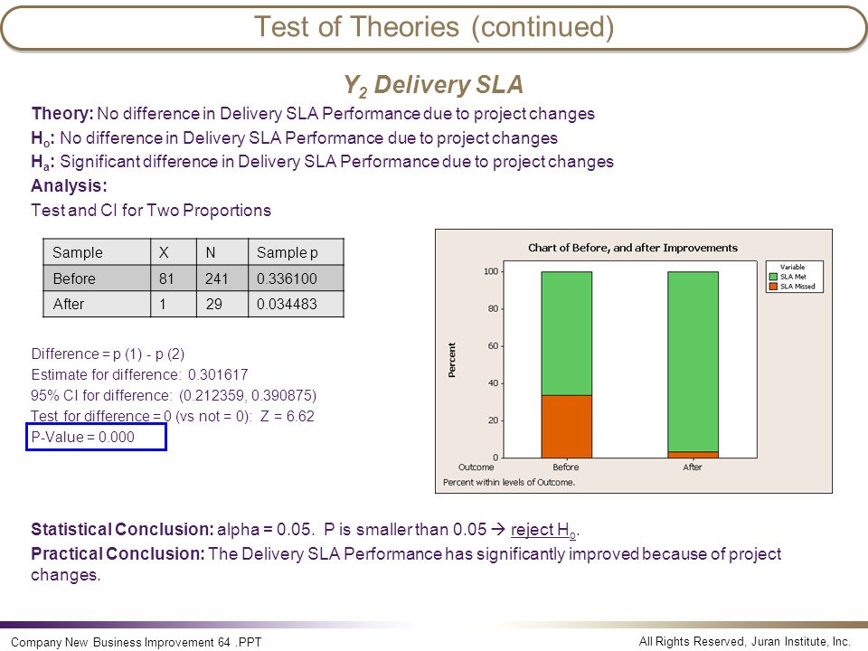 All Rights Reserved, Juran Institute, Inc. Company New Business Improvement 64.PPT Test of Theories (continued) Y 2 Delivery SLA Theory: No difference