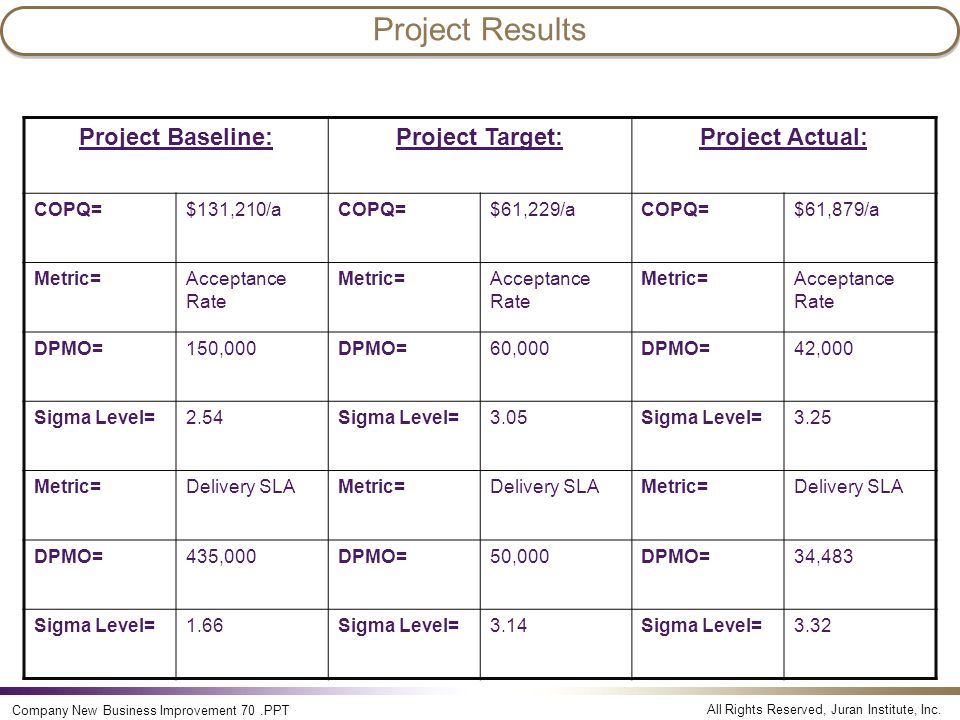 All Rights Reserved, Juran Institute, Inc. Company New Business Improvement 70.PPT Project Results Project Baseline:Project Target:Project Actual: COP