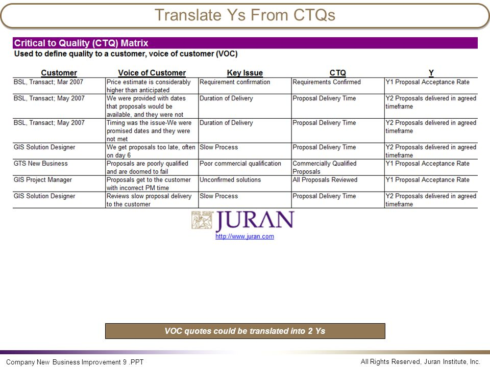 All Rights Reserved, Juran Institute, Inc. Company New Business Improvement 9.PPT Translate Ys From CTQs VOC quotes could be translated into 2 Ys