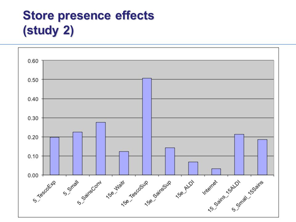 Store presence effects (study 2)
