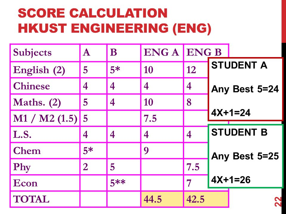 SCORE CALCULATION HKUST ENGINEERING (ENG) SubjectsABENG AENG B English (2)55*1012 Chinese4444 Maths.