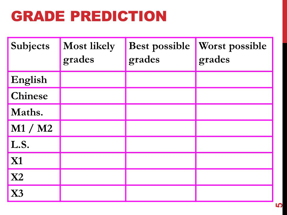 GRADE PREDICTION SubjectsMost likely grades Best possible grades Worst possible grades English Chinese Maths.