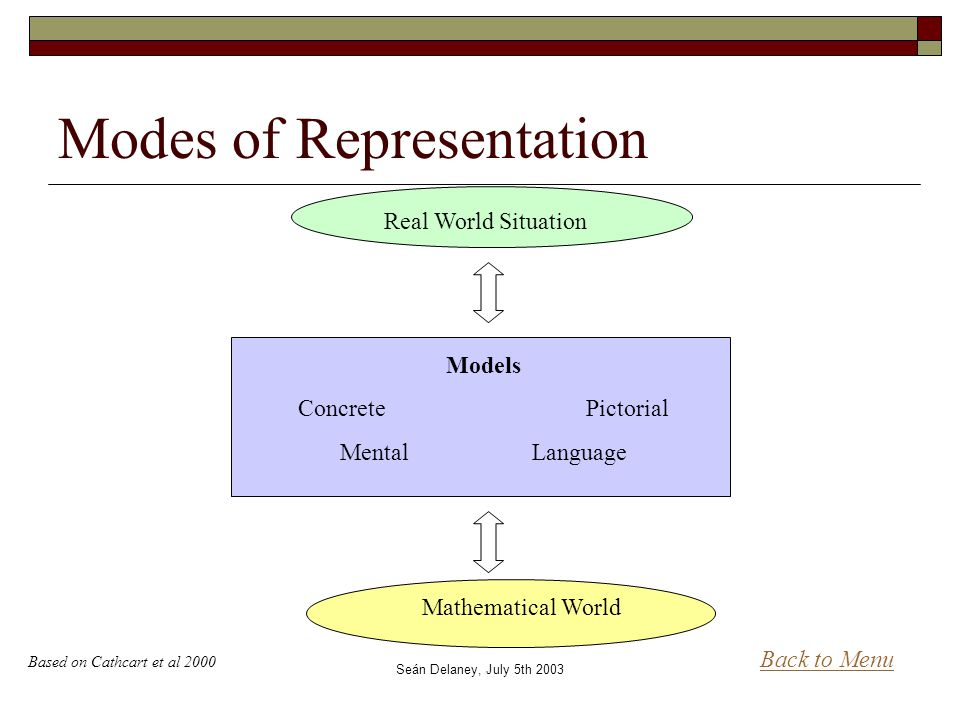 Seán Delaney, July 5th 2003 Modes of Representation Real World Situation Mathematical World Models Concrete Pictorial MentalLanguage Back to Menu Based on Cathcart et al 2000