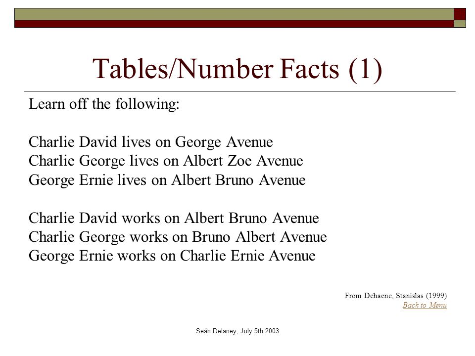 Seán Delaney, July 5th 2003 Tables/Number Facts (1) Learn off the following: Charlie David lives on George Avenue Charlie George lives on Albert Zoe Avenue George Ernie lives on Albert Bruno Avenue Charlie David works on Albert Bruno Avenue Charlie George works on Bruno Albert Avenue George Ernie works on Charlie Ernie Avenue From Dehaene, Stanislas (1999) Back to Menu