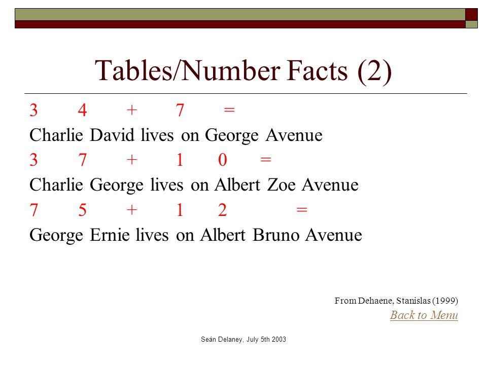 Seán Delaney, July 5th 2003 Tables/Number Facts (2) 34+7=34+7= Charlie David lives on George Avenue 37+1 0 = Charlie George lives on Albert Zoe Avenue 75 +1 2 = George Ernie lives on Albert Bruno Avenue From Dehaene, Stanislas (1999) Back to Menu